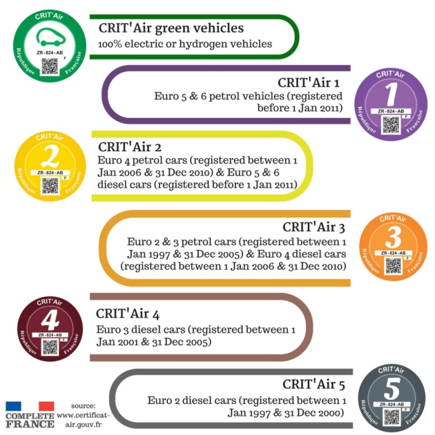 crit 39 air french clean air stickers what you need to know for driving in france now super. Black Bedroom Furniture Sets. Home Design Ideas